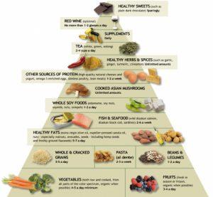 thap an kieng zone diet